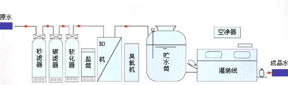 单级反渗透工艺流程