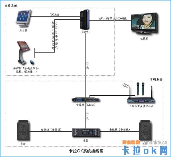 家庭卡拉ok系统的接线方法(图)