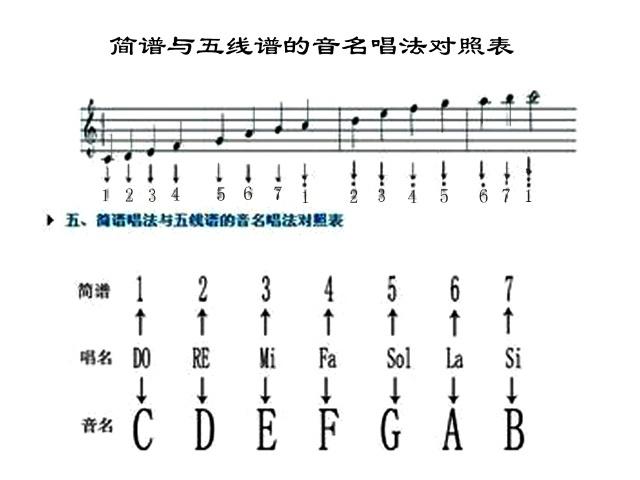 例如在高音谱号的五线谱中